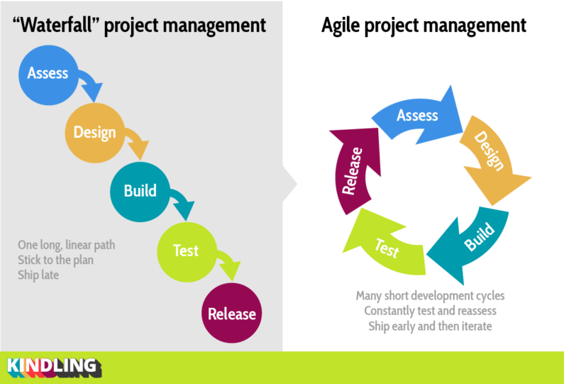 How agile management can make our projects more successful and efficient