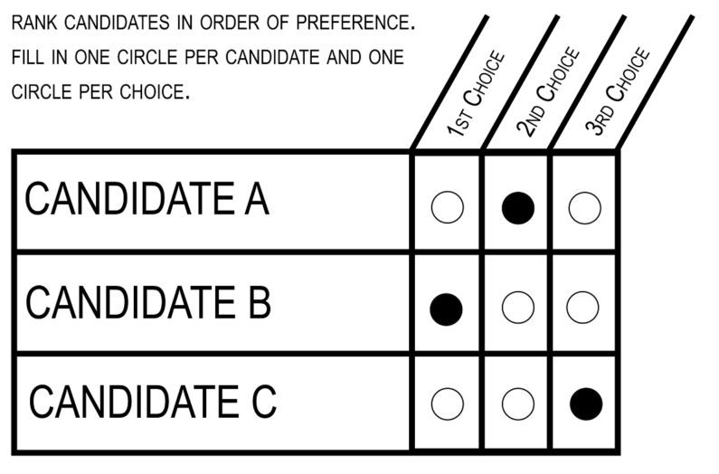 How ranked choice voting can strengthen our democracy
