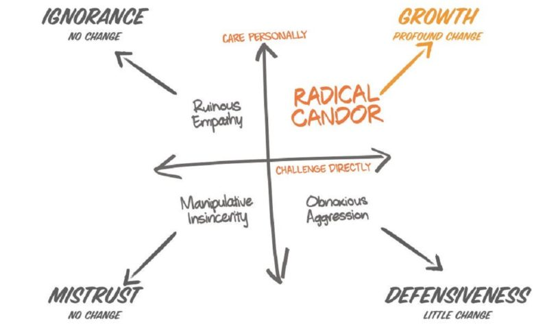 What is radical candor?