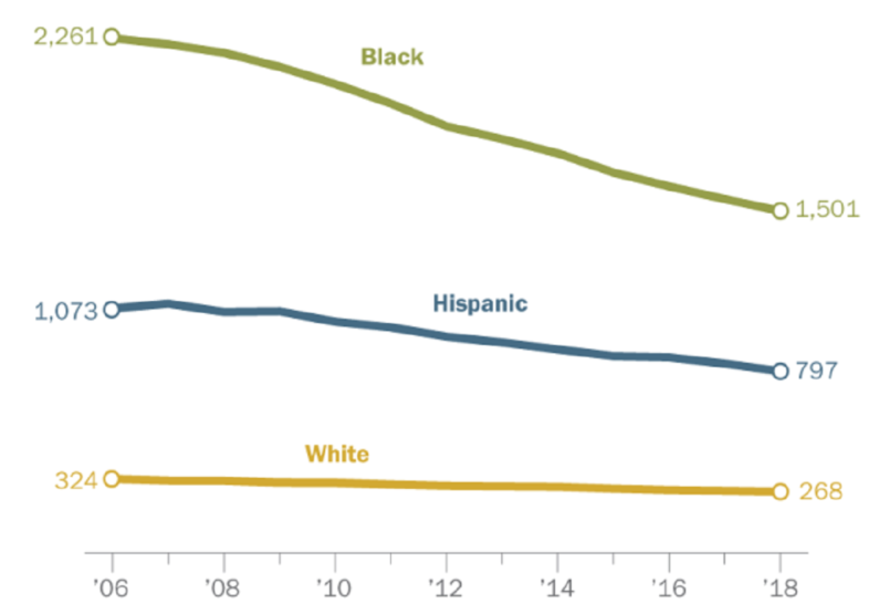 Black imprisonment rate in the U.S. has fallen by 34% since 2006