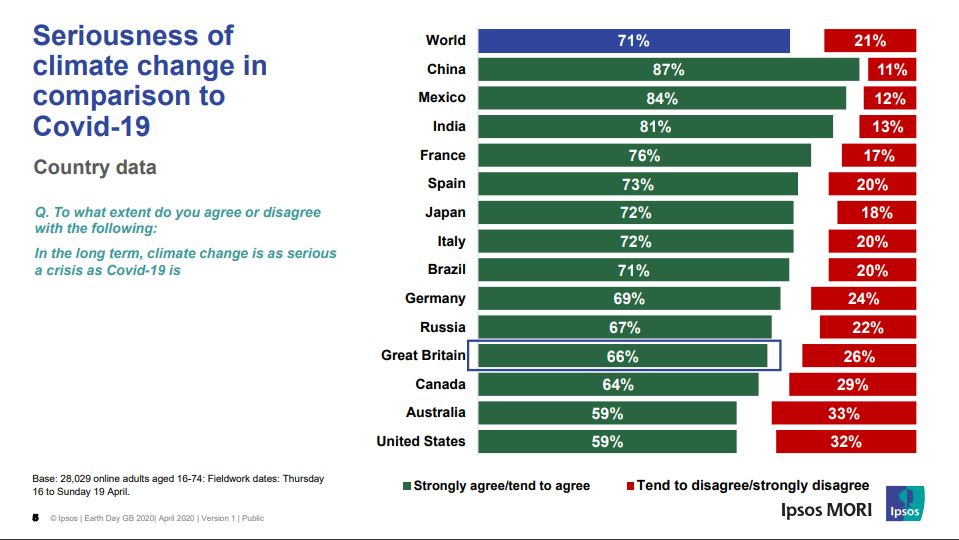 Ipsos Poll Covid and Climate Crisis