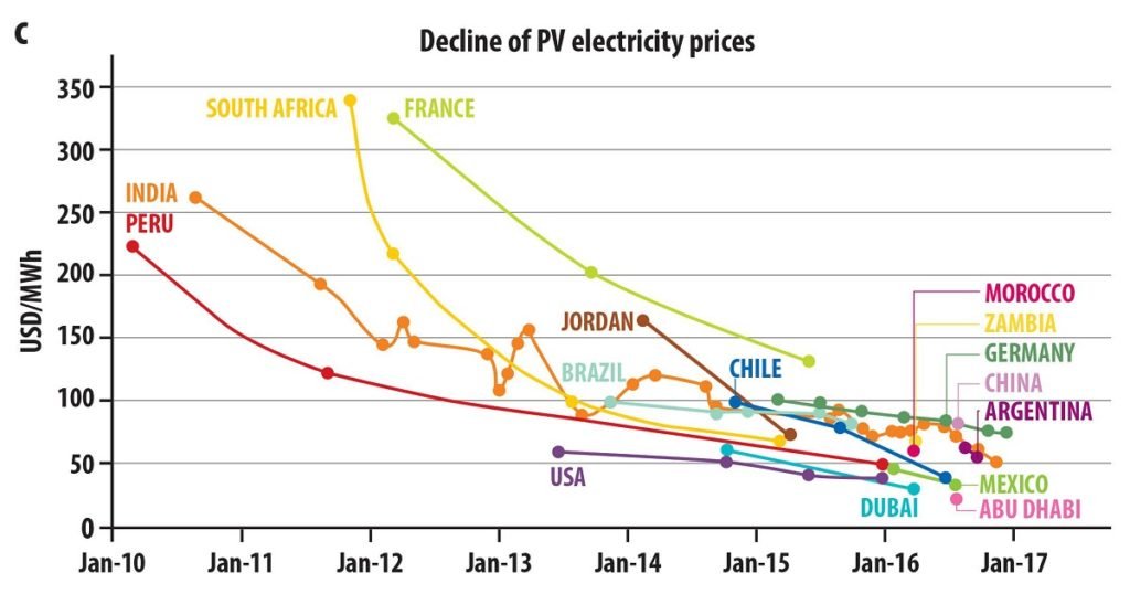 Solar PV costs over time