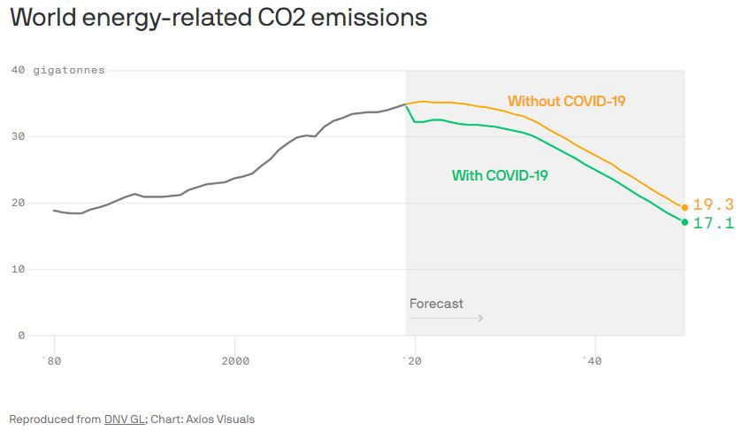 Energy related CO emissions COVID