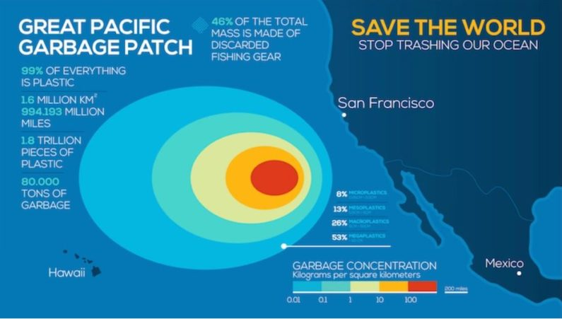 Ocean Voyages Institute completes the largest open ocean clean-up in history