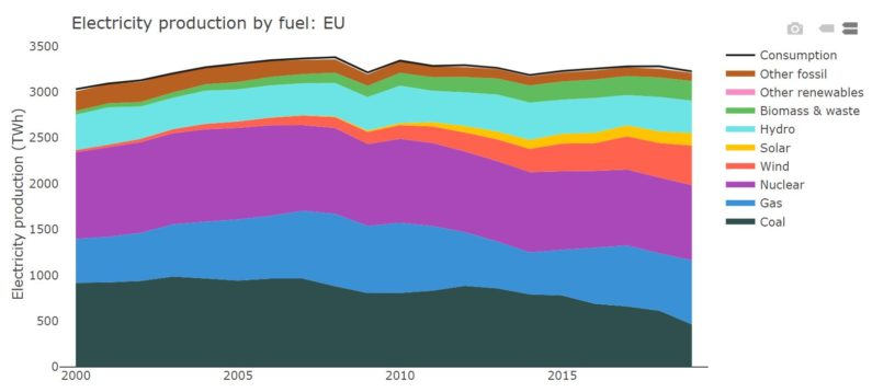 EU electricity production over time by fuel