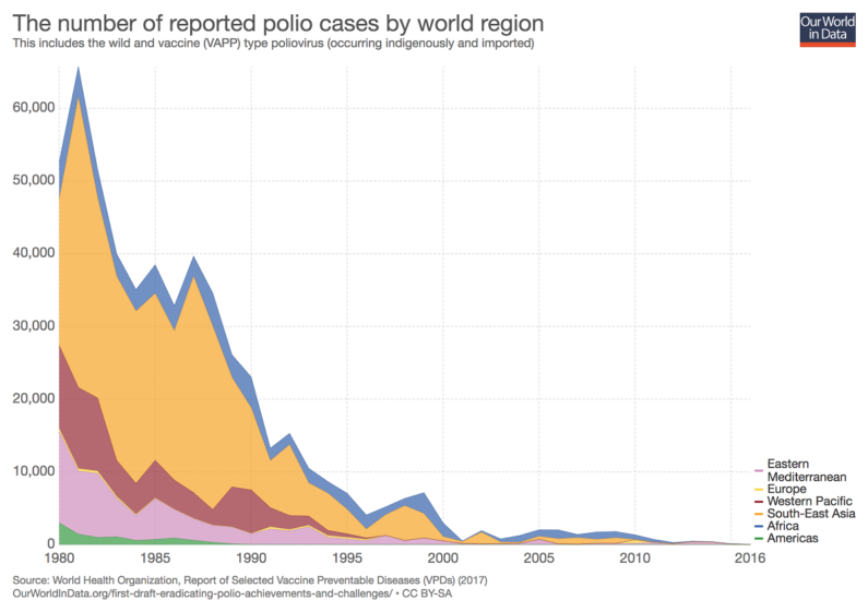 Polio cases worldwide over time