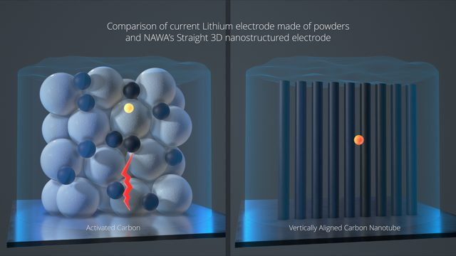 """World's fastest electrodes"" triple the density of lithium batteries"
