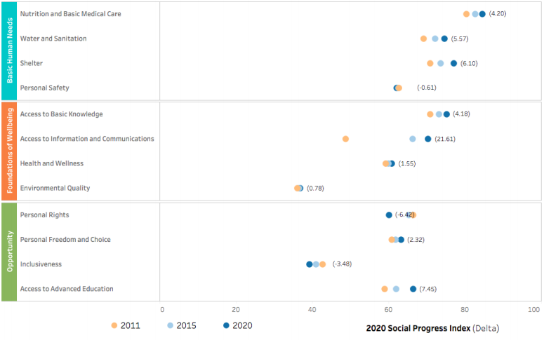 2020 Social Progress Index progress