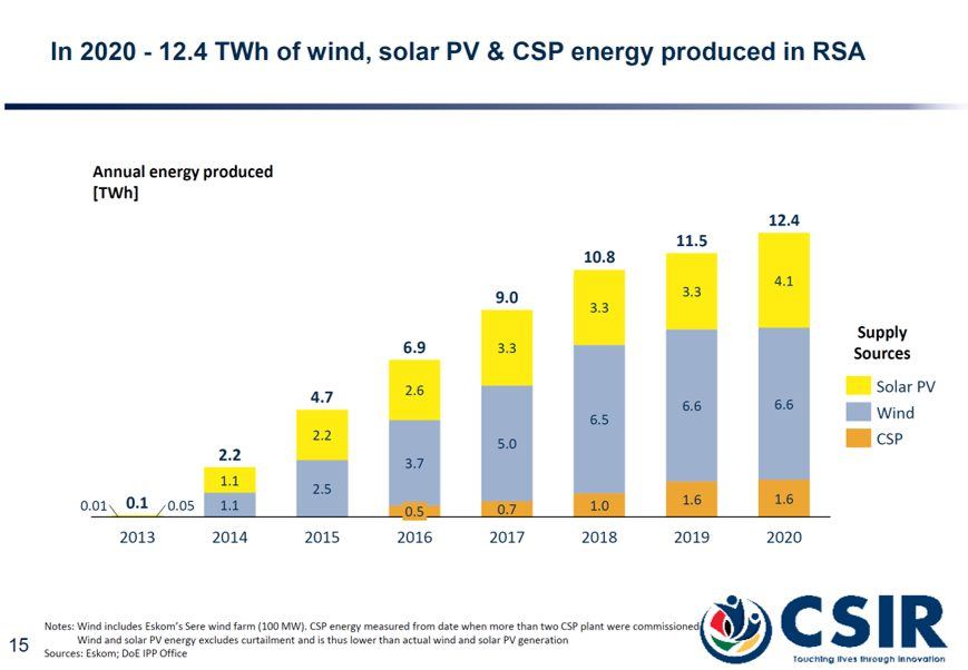 South Africa renewable energy generation over time